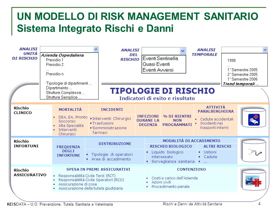 UN MODELLO DI RISK MANAGEMENT SANITARIO Sistema Integrato Rischi e Danni