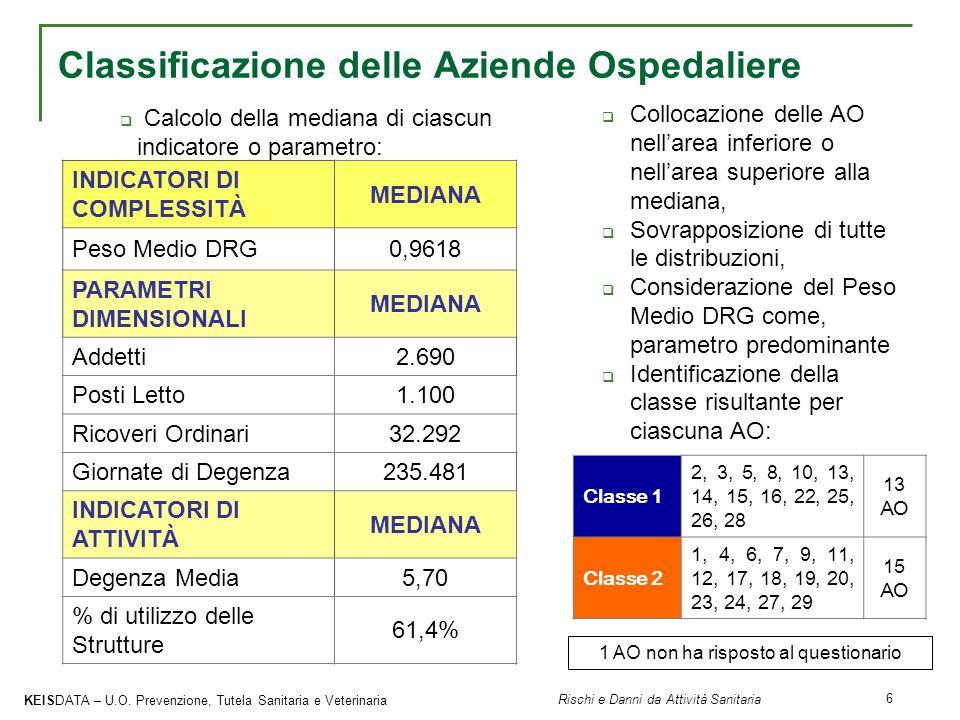 Classificazione delle Aziende Ospedaliere