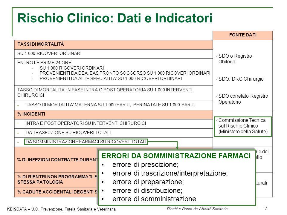 Rischio Clinico: Dati e Indicatori