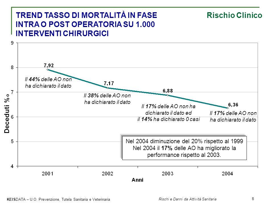 TREND TASSO DI MORTALITÀ IN FASE Rischio Clinico