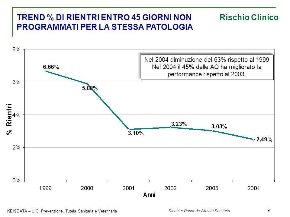 Nel 2004 diminuzione del 63% rispetto al 1999