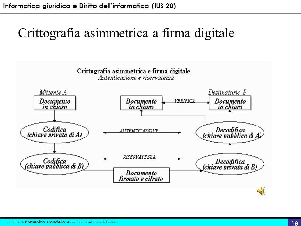 Crittografia asimmetrica a firma digitale