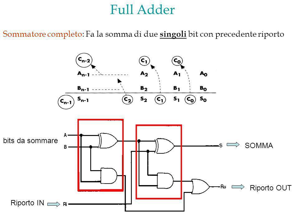 Full Adder Sommatore completo: Fa la somma di due singoli bit con precedente riporto. bits da sommare.