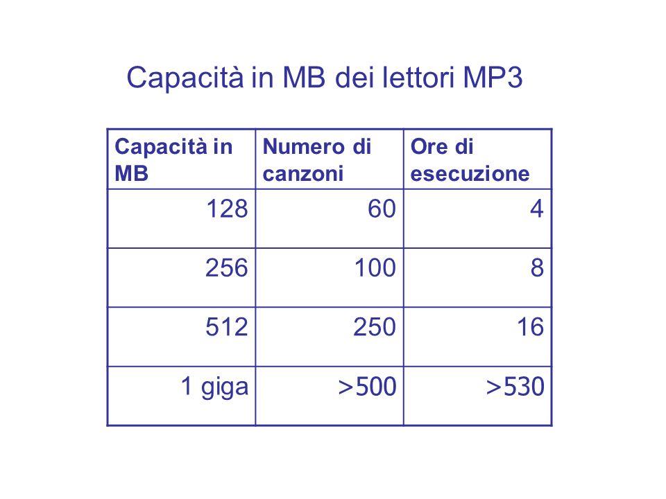 Capacità in MB dei lettori MP3