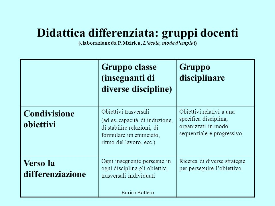 Didattica differenziata: gruppi docenti (elaborazione da P