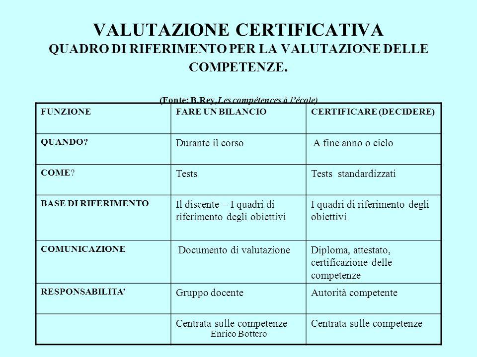 VALUTAZIONE CERTIFICATIVA QUADRO DI RIFERIMENTO PER LA VALUTAZIONE DELLE COMPETENZE. (Fonte: B.Rey,Les compétences à l'école)
