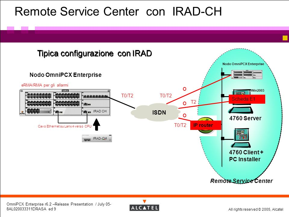 Remote Service Center con IRAD-CH