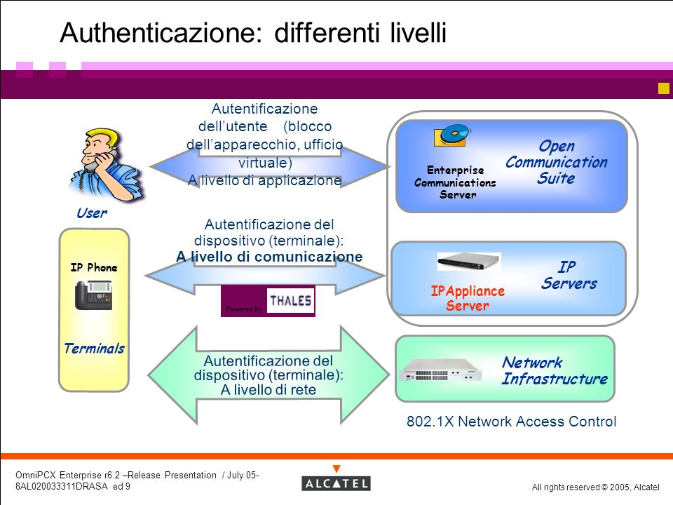 Authenticazione: differenti livelli