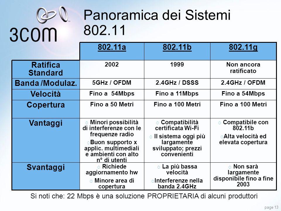Panoramica dei Sistemi 802.11