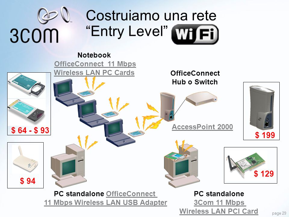 Costruiamo una rete Entry Level