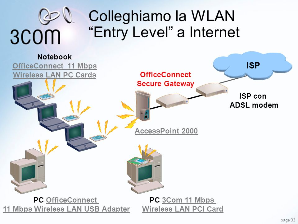 Colleghiamo la WLAN Entry Level a Internet