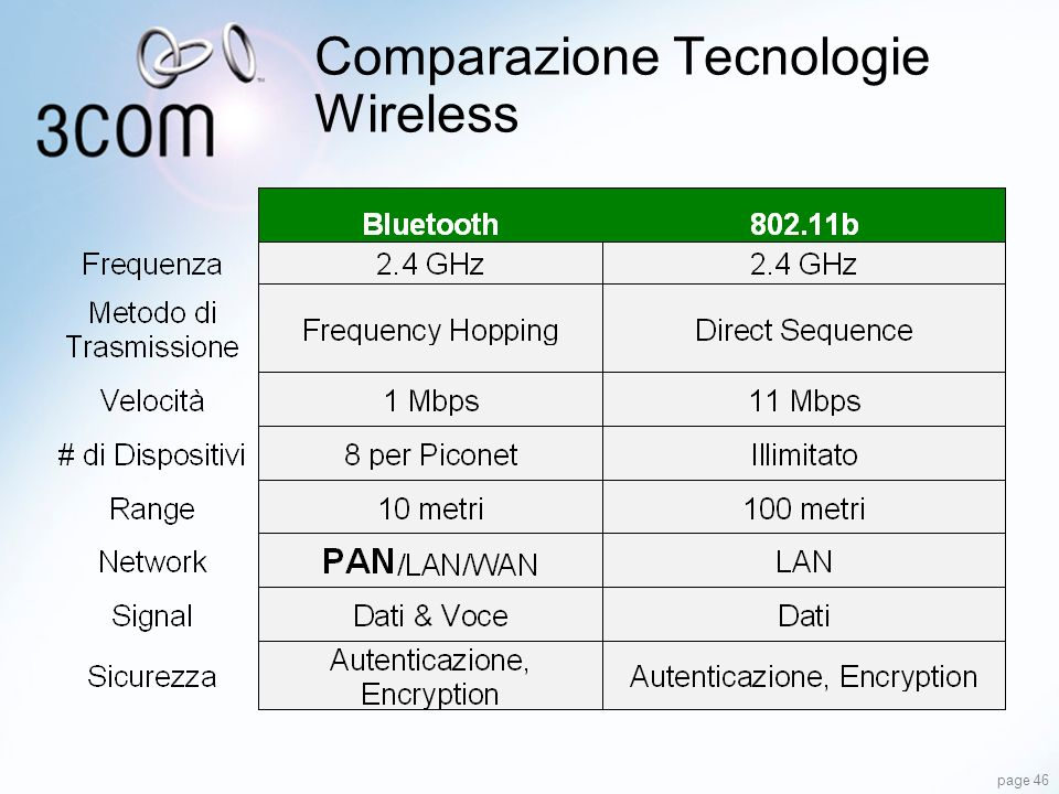 Comparazione Tecnologie Wireless