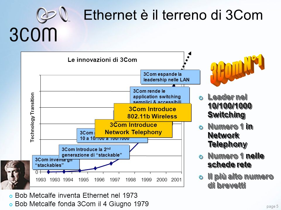 Ethernet è il terreno di 3Com