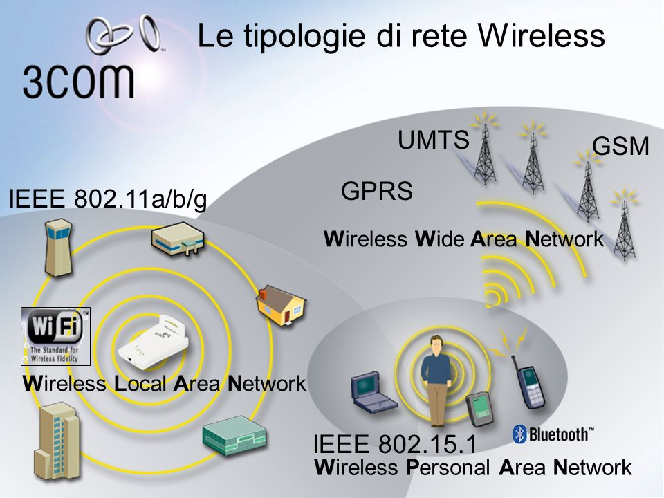 Le tipologie di rete Wireless