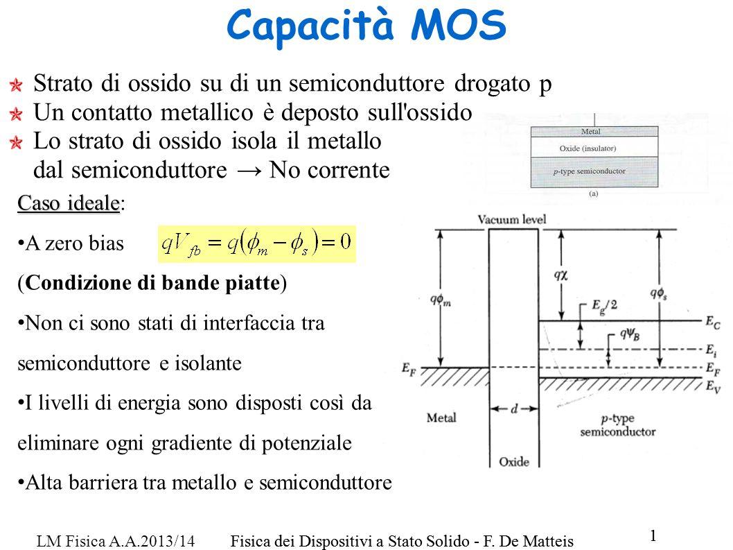 Capacità MOS Strato di ossido su di un semiconduttore drogato p