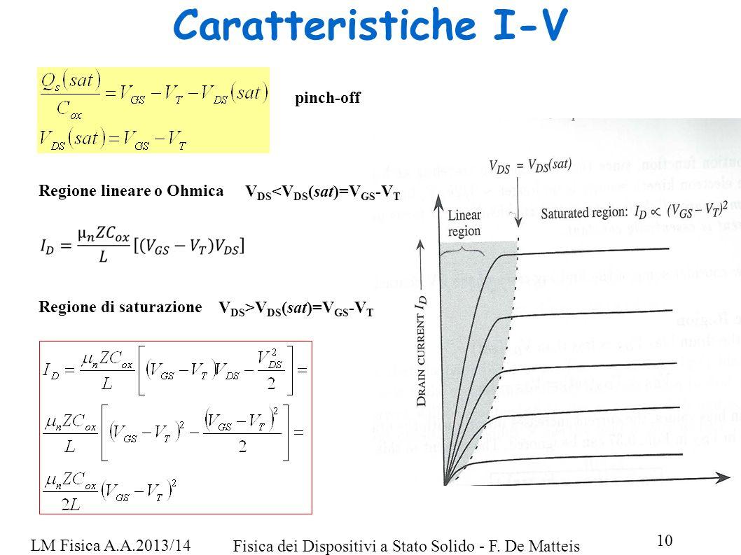 Caratteristiche I-V pinch-off Regione lineare o Ohmica