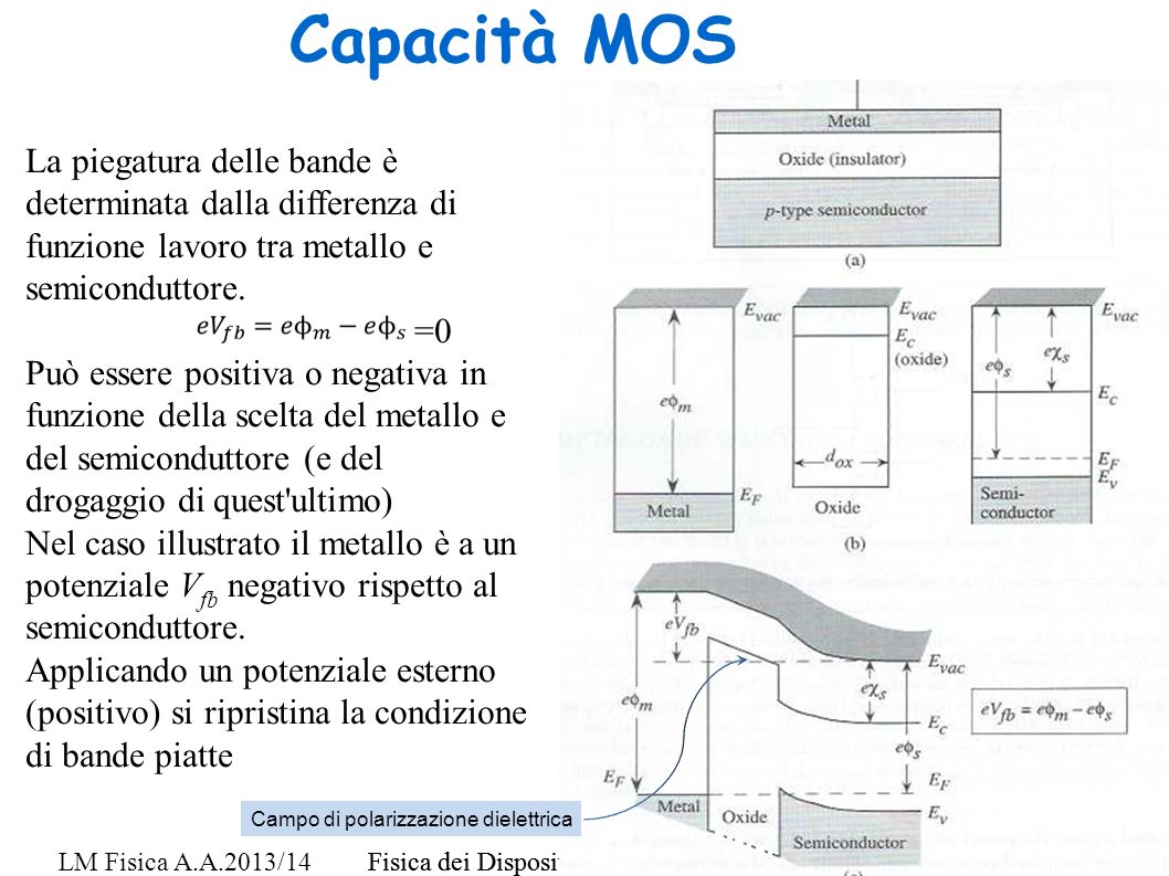 Capacità MOS La piegatura delle bande è determinata dalla differenza di funzione lavoro tra metallo e semiconduttore.