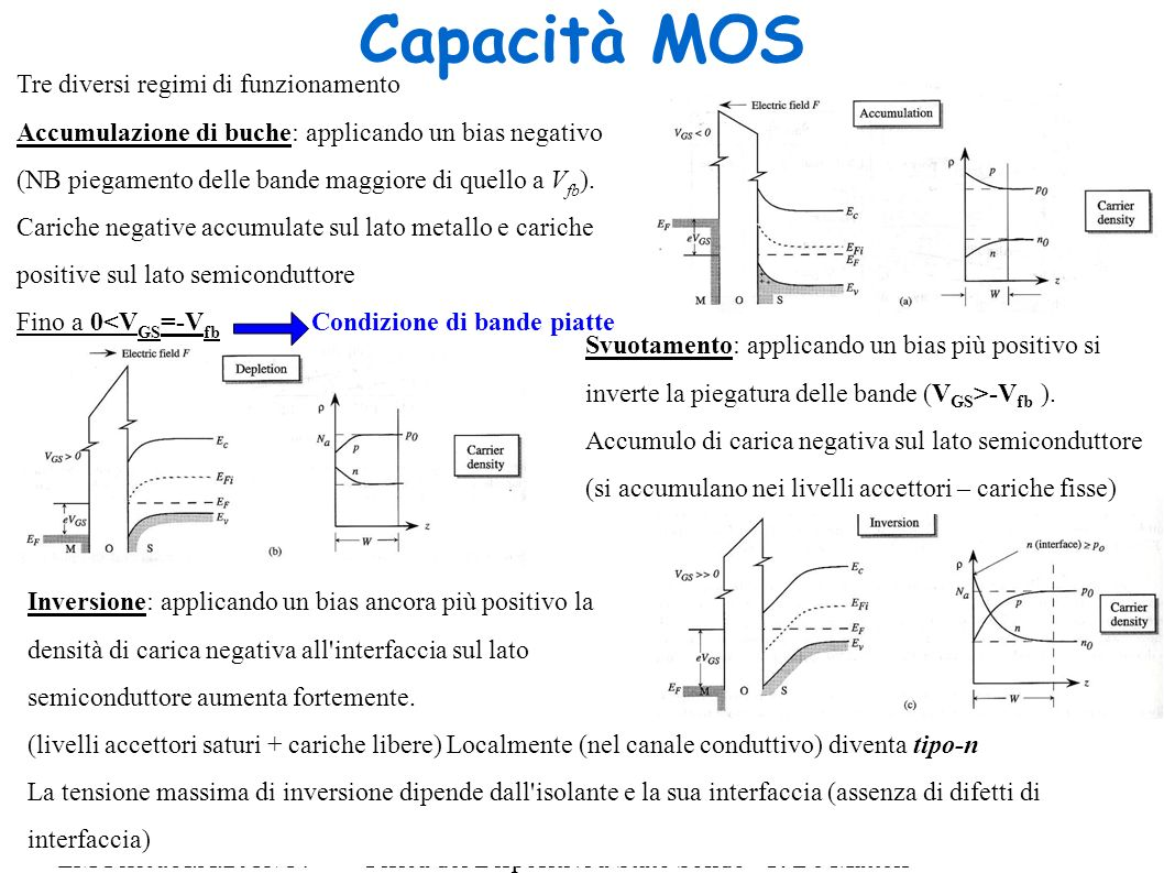 Capacità MOS Tre diversi regimi di funzionamento