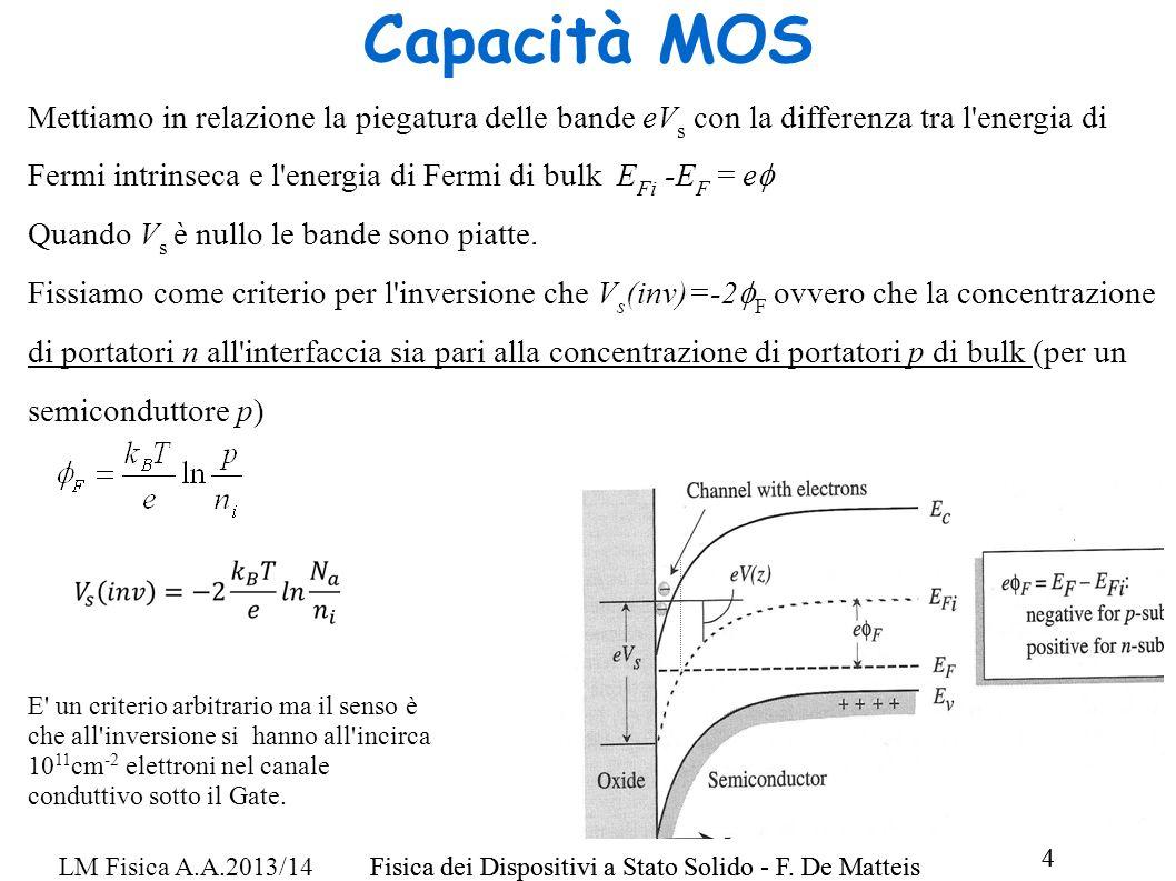 Capacità MOS