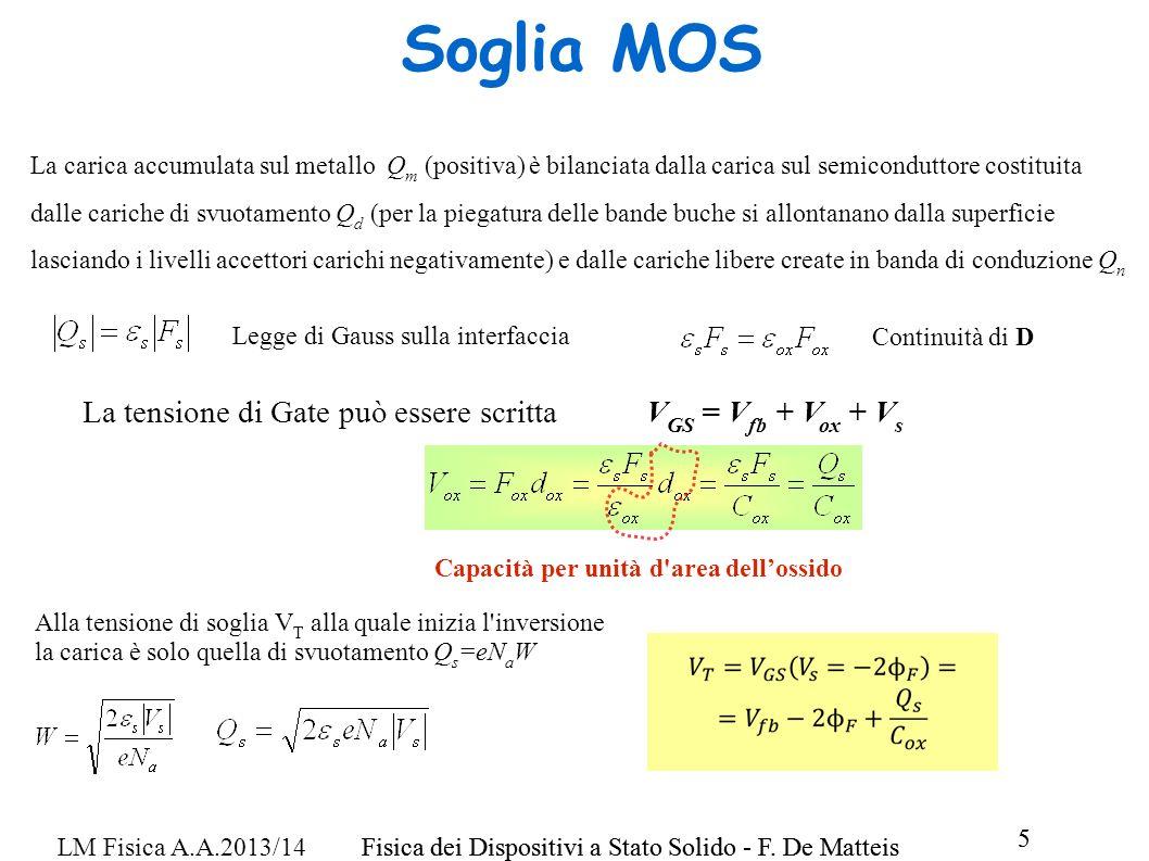Soglia MOS La tensione di Gate può essere scritta VGS = Vfb + Vox + Vs