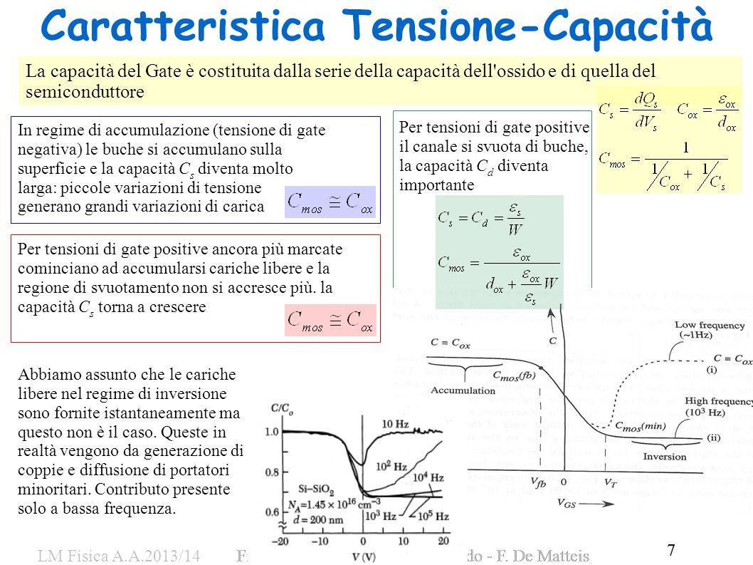 Caratteristica Tensione-Capacità