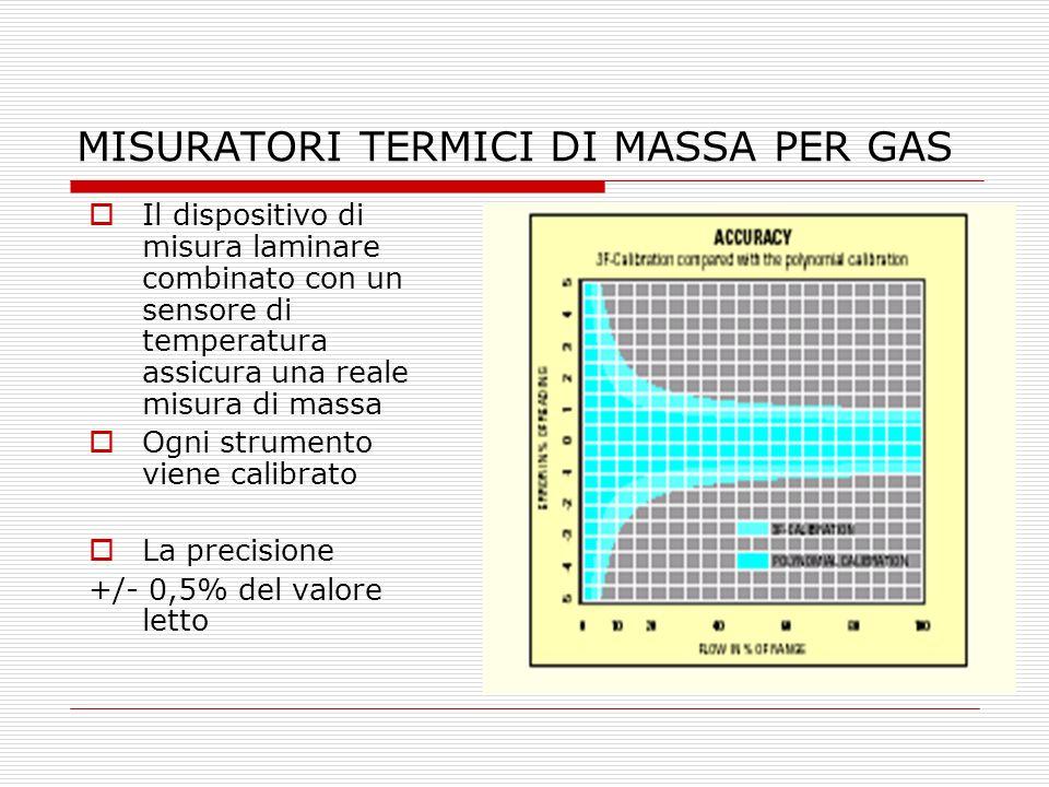 MISURATORI TERMICI DI MASSA PER GAS
