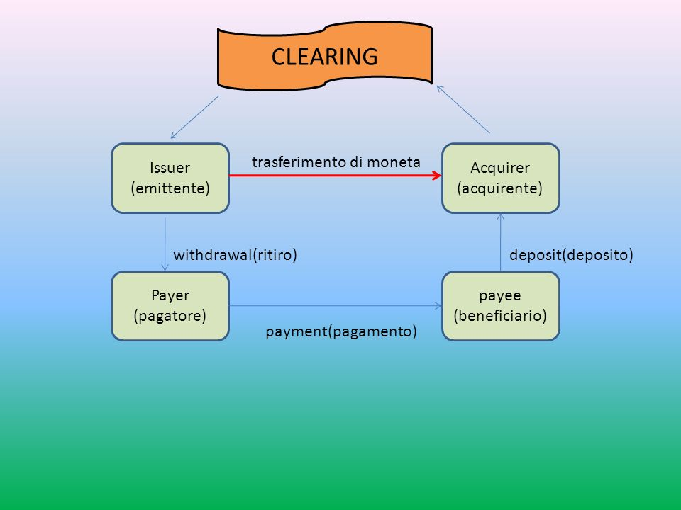 Acquirer (acquirente)