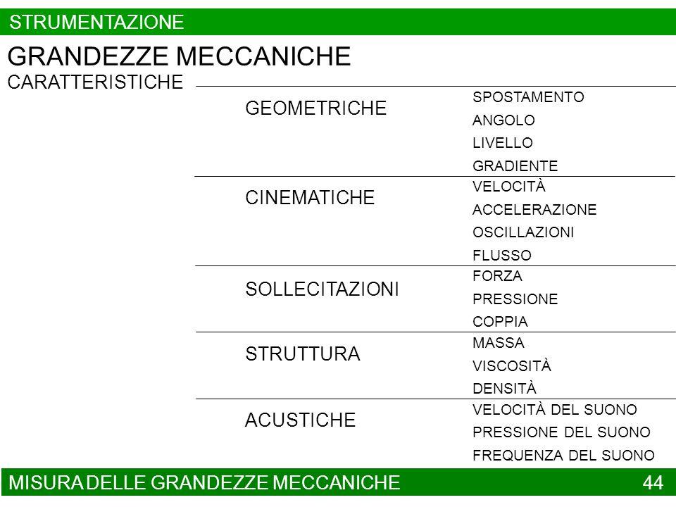 GRANDEZZE MECCANICHE STRUMENTAZIONE CARATTERISTICHE GEOMETRICHE