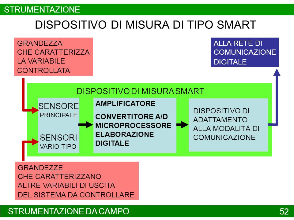 DISPOSITIVO DI MISURA DI TIPO SMART
