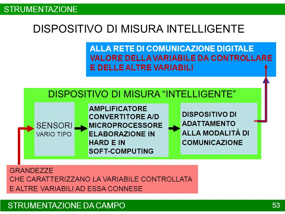 DISPOSITIVO DI MISURA INTELLIGENTE