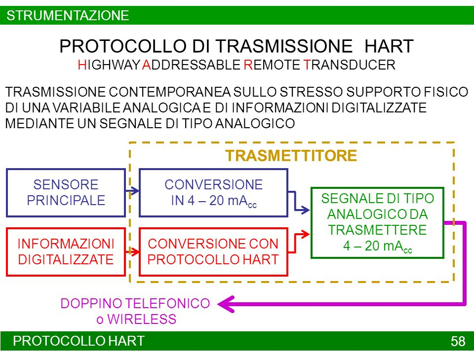 PROTOCOLLO DI TRASMISSIONE HART