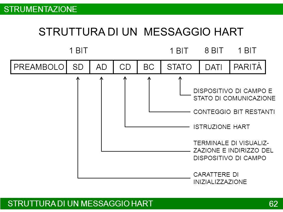 STRUTTURA DI UN MESSAGGIO HART