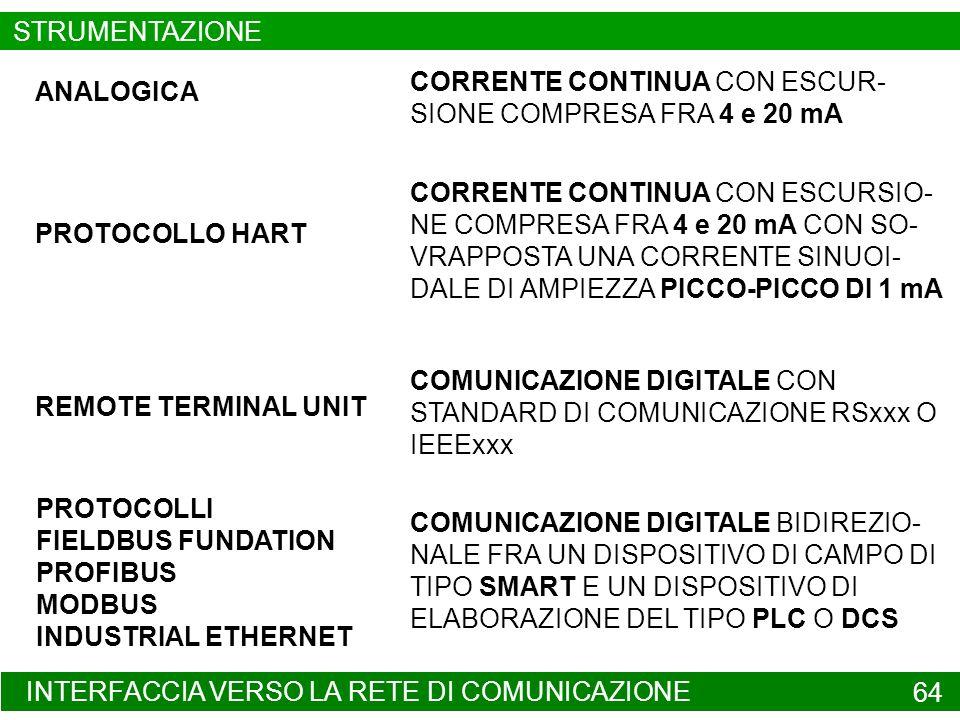 STRUMENTAZIONE CORRENTE CONTINUA CON ESCUR-SIONE COMPRESA FRA 4 e 20 mA. ANALOGICA.