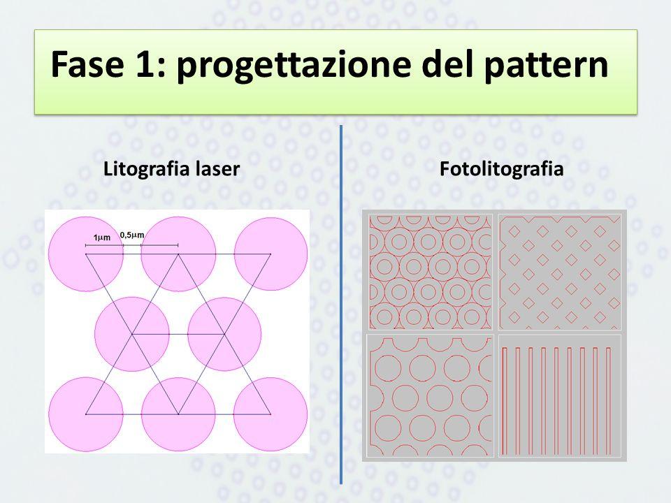 Fase 1: progettazione del pattern