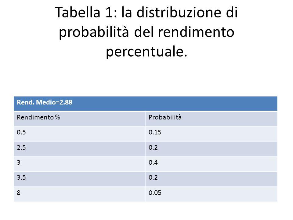 Tabella 1: la distribuzione di probabilità del rendimento percentuale.