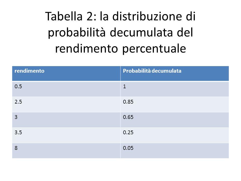 Tabella 2: la distribuzione di probabilità decumulata del rendimento percentuale