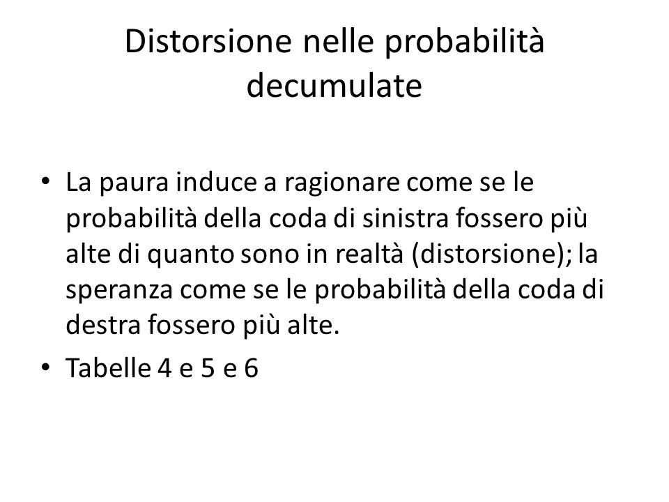 Distorsione nelle probabilità decumulate