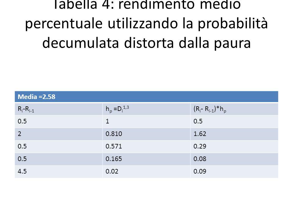 Tabella 4: rendimento medio percentuale utilizzando la probabilità decumulata distorta dalla paura