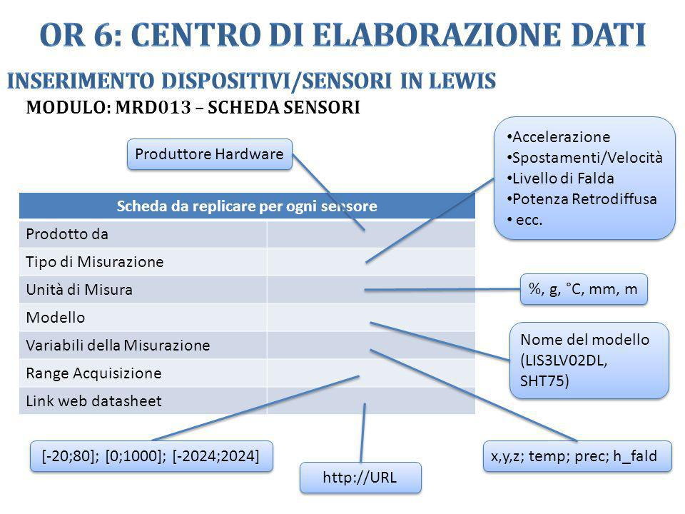 OR 6: Centro di Elaborazione Dati Scheda da replicare per ogni sensore