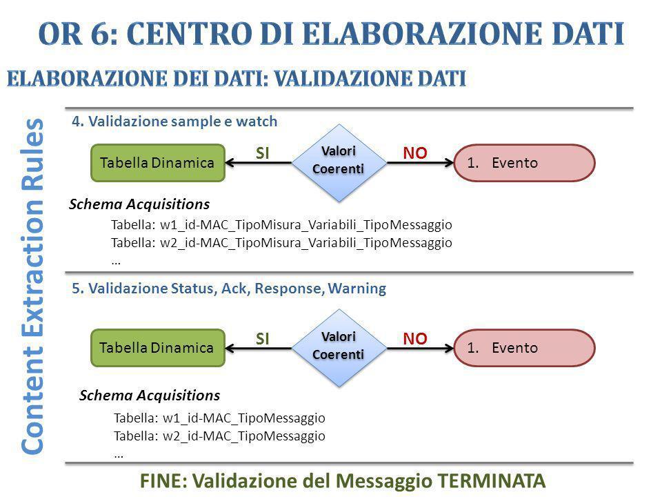 OR 6: Centro di Elaborazione Dati