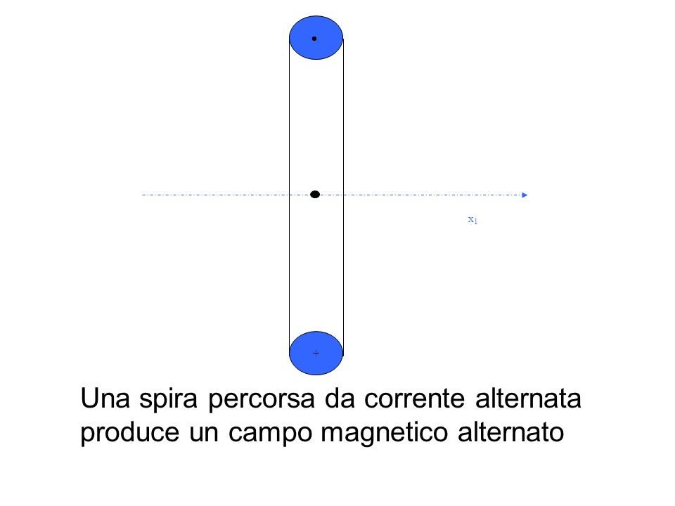 x1 +  Una spira percorsa da corrente alternata produce un campo magnetico alternato