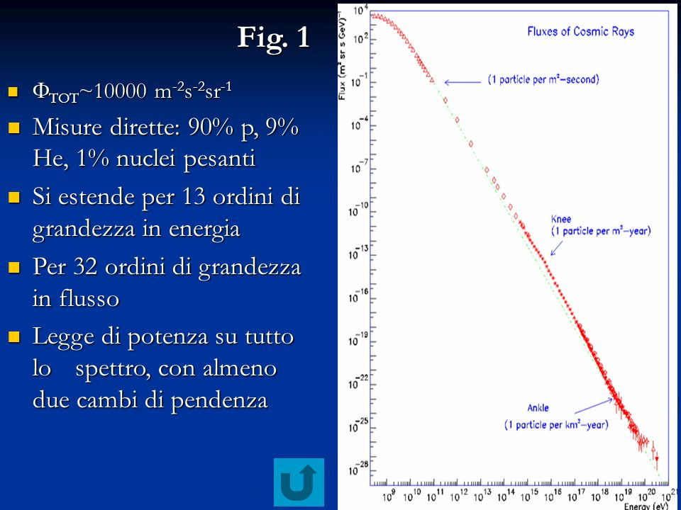 Fig. 1 Misure dirette: 90% p, 9% He, 1% nuclei pesanti