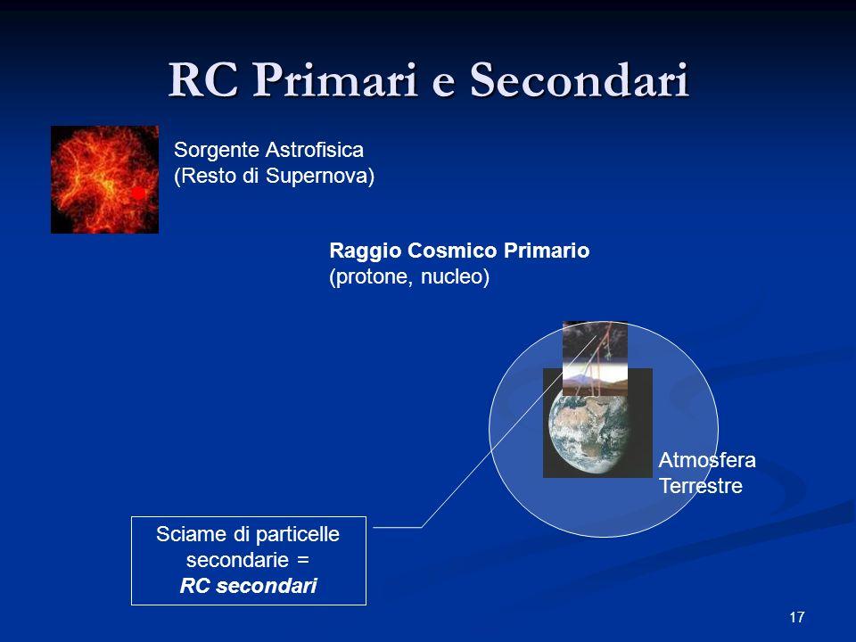 Sciame di particelle secondarie =