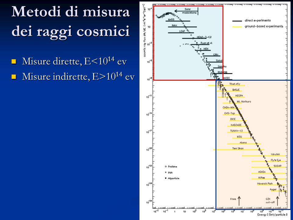 Metodi di misura dei raggi cosmici