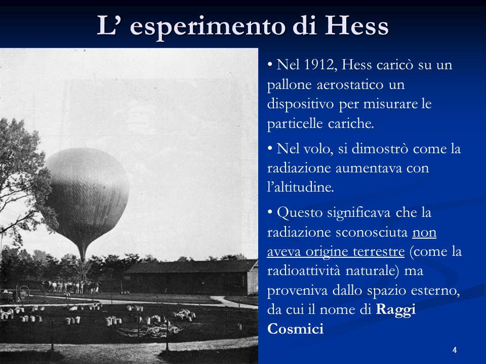 L' esperimento di Hess Nel 1912, Hess caricò su un pallone aerostatico un dispositivo per misurare le particelle cariche.