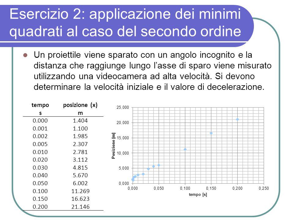 Esercizio 2: applicazione dei minimi quadrati al caso del secondo ordine