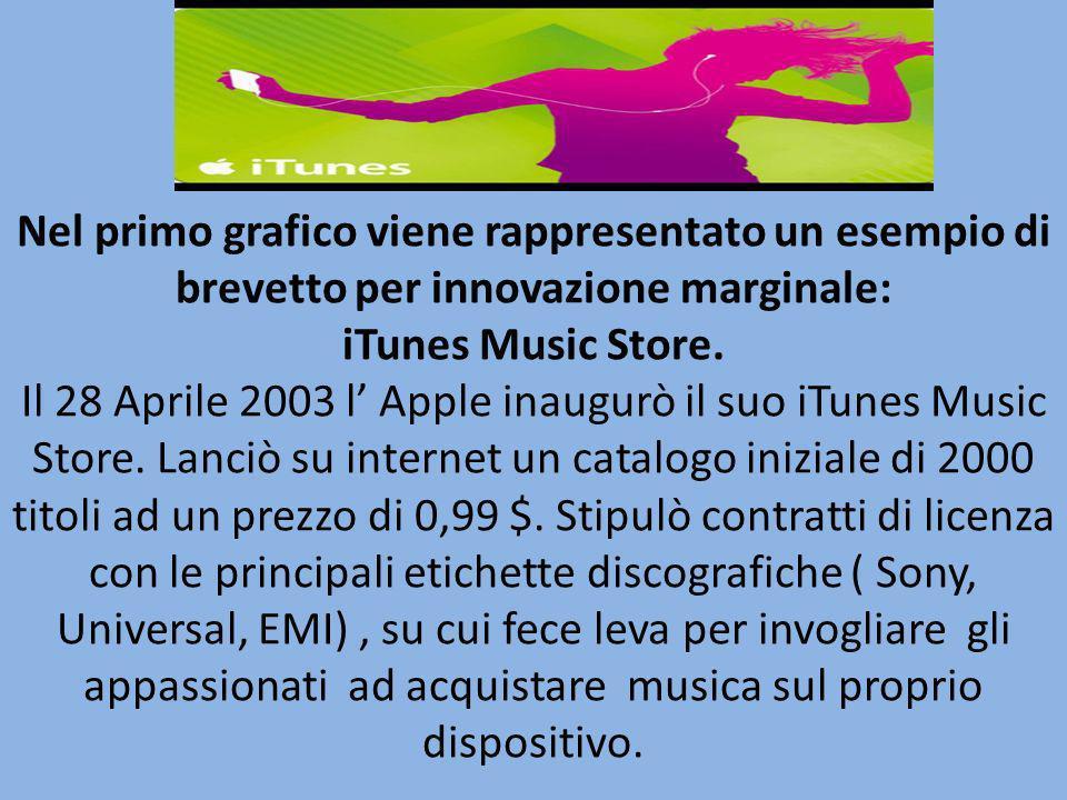 Nel primo grafico viene rappresentato un esempio di brevetto per innovazione marginale: iTunes Music Store.