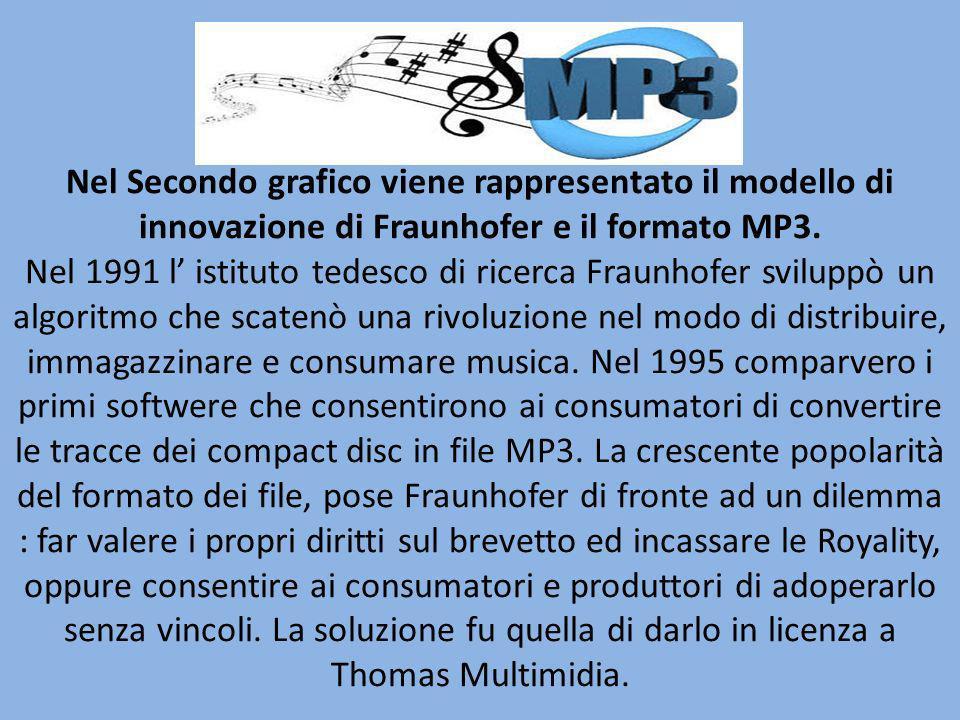 Nel Secondo grafico viene rappresentato il modello di innovazione di Fraunhofer e il formato MP3.