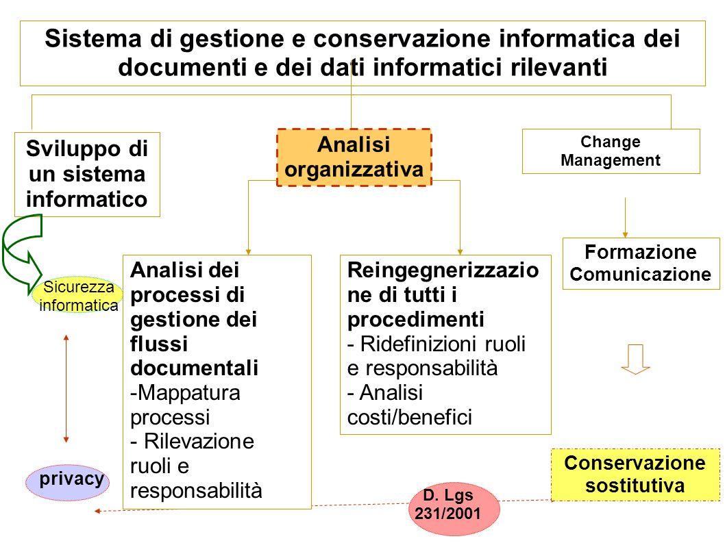 Sistema di gestione e conservazione informatica dei documenti e dei dati informatici rilevanti