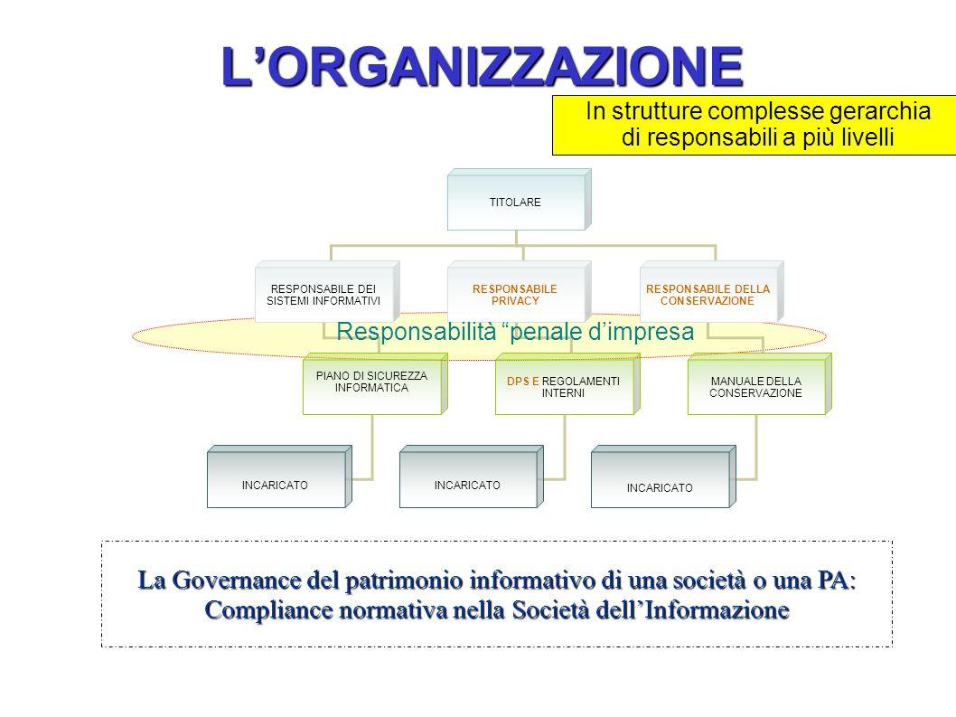 L'ORGANIZZAZIONE TITOLARE. RESPONSABILE DEI SISTEMI INFORMATIVI. RESPONSABILE PRIVACY. RESPONSABILE DELLA.